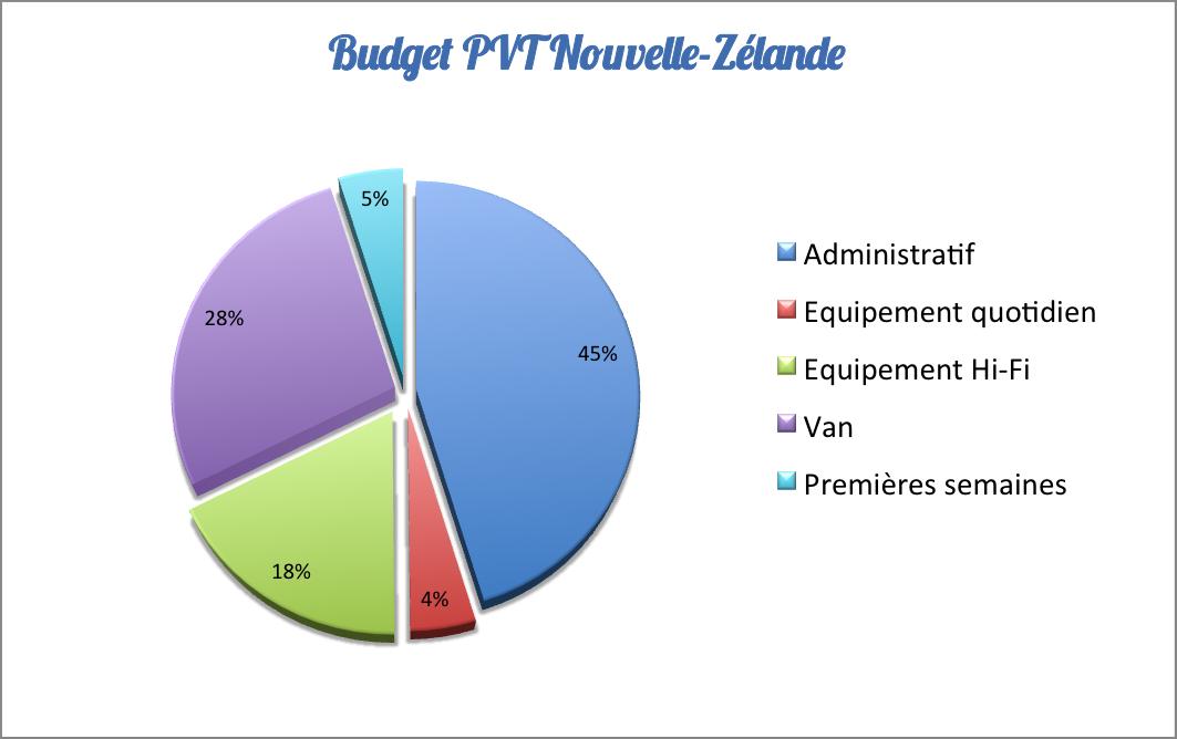 Budget-PVT-Nouvelle-Zelande